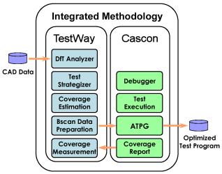 Méthodologie intégrée TestWay for Cascon