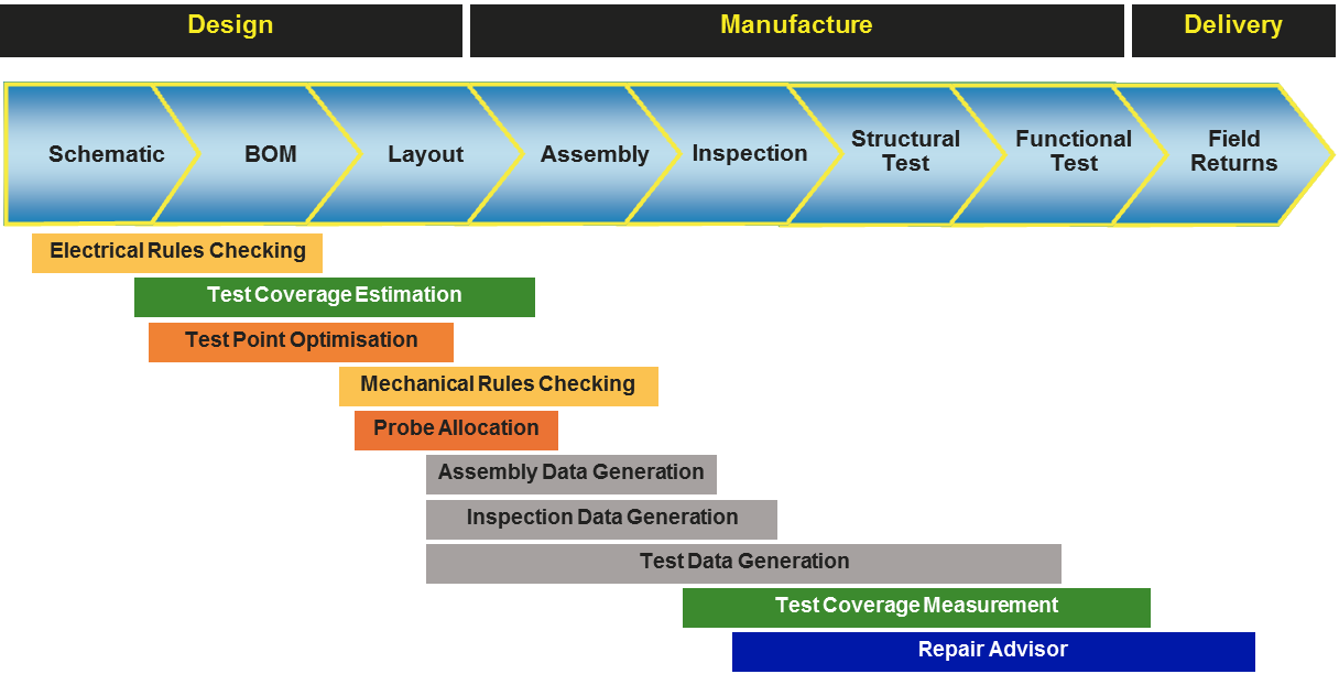 Twexpress Integrated Dft Workflow From Design To Production Aster Technologies