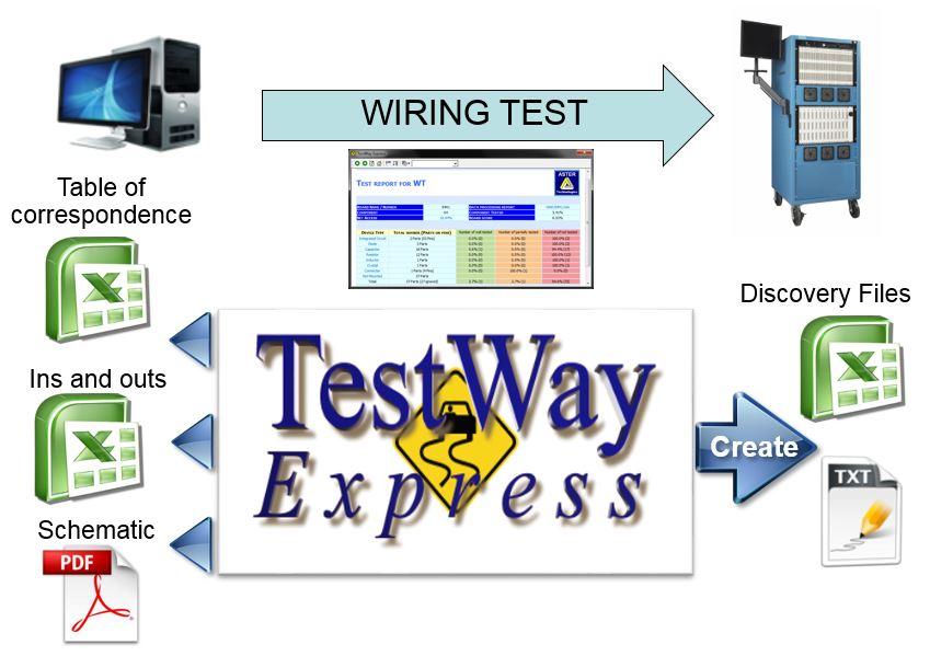 Un nouvel outil dédié aux testeurs de câblage.